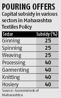 Maharashtra says new textile incentives attract Rs 360-bn investments