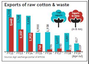 Cotton Association of India