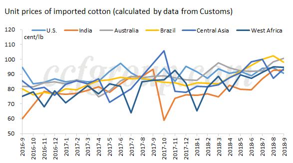 Cotton Association of India